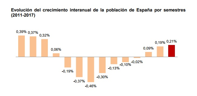 Grafica INE Demografica