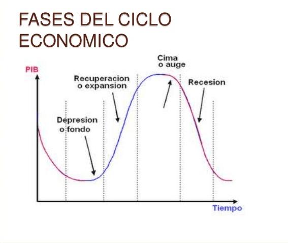 etapas-ciclo-economico