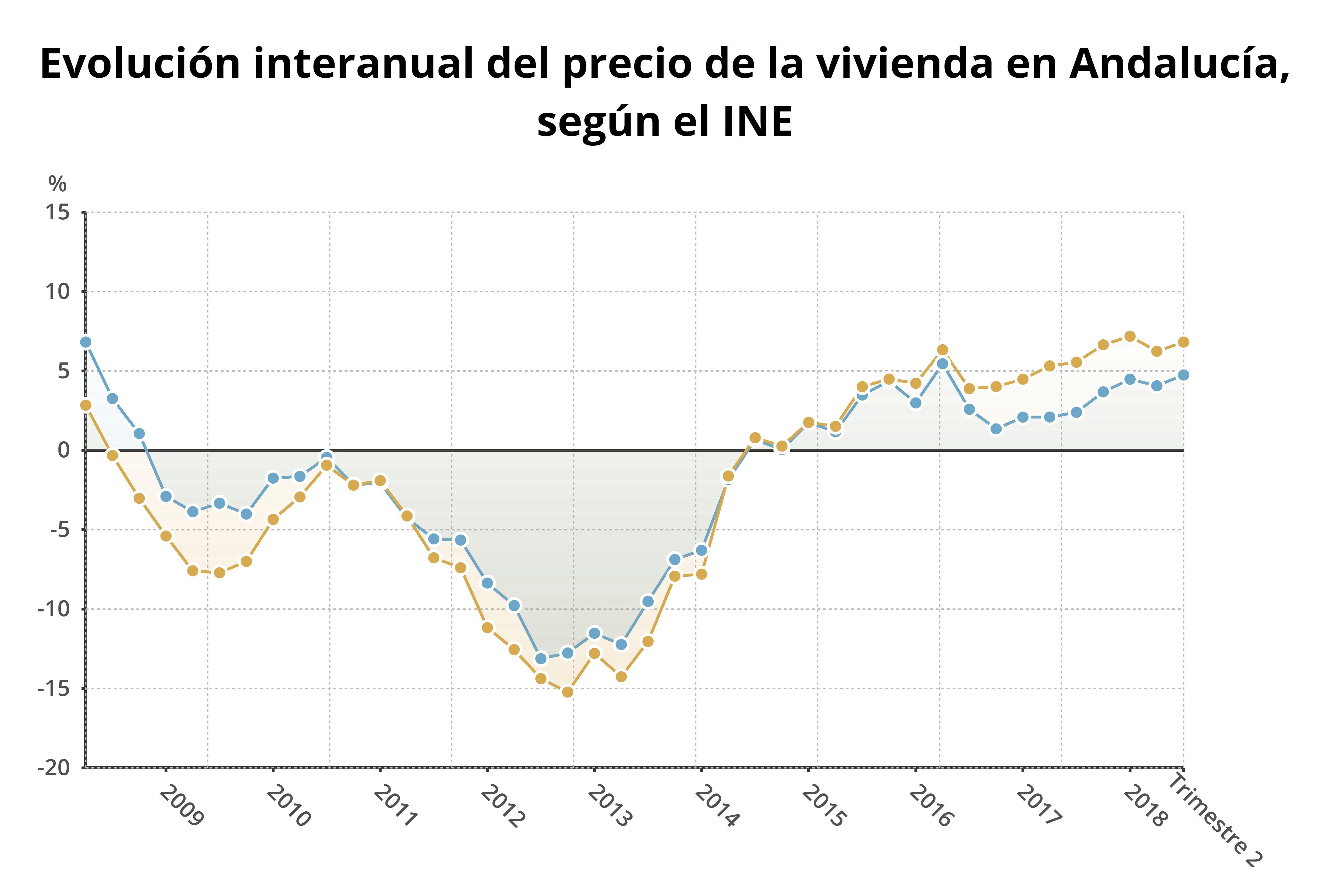 evolucion_interanual_del_precio_de_la_vivienda_en_andalucia_,_segun_el_ine