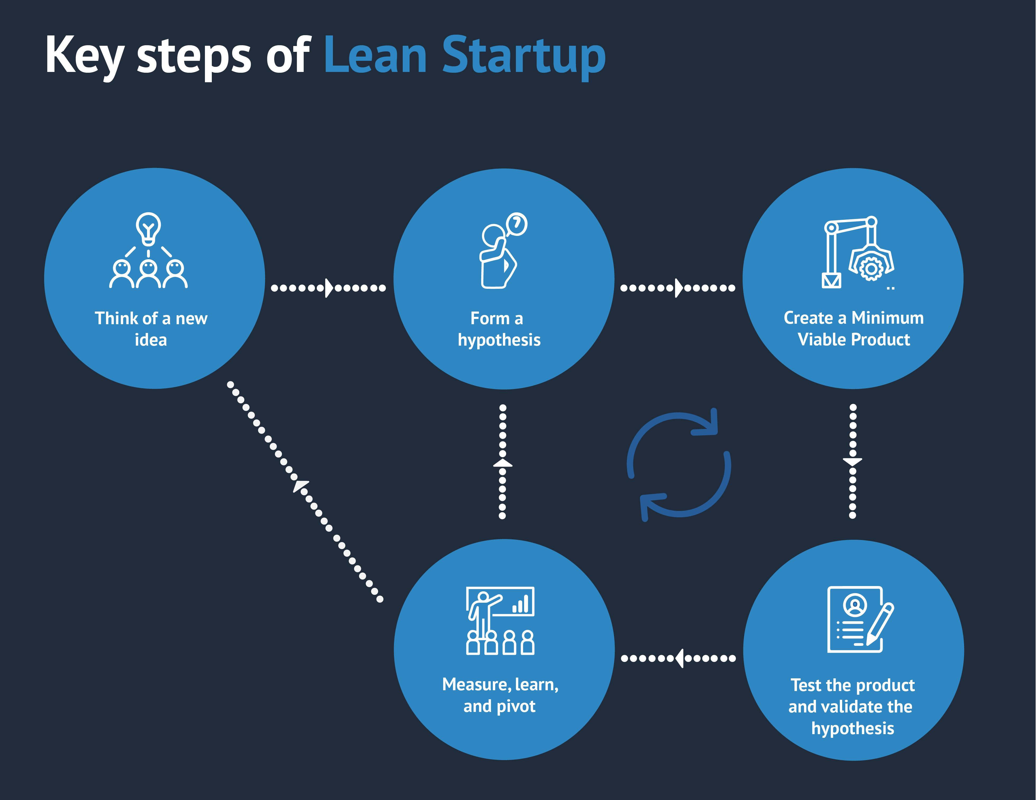 key-steps-of-lean-startup_plan-de-travail-1-copie-3